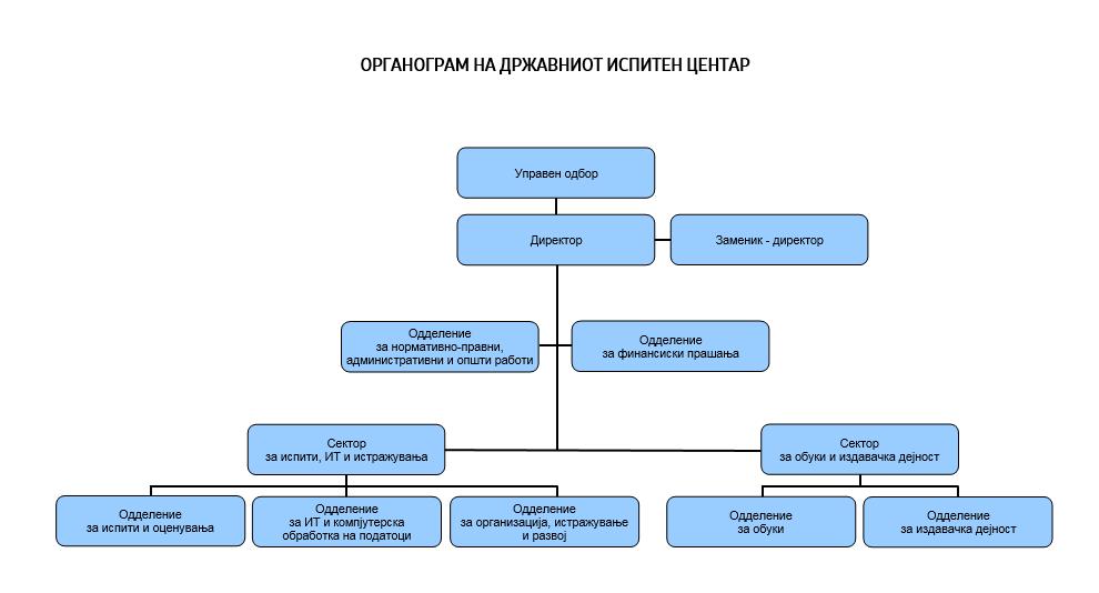 organogram2020